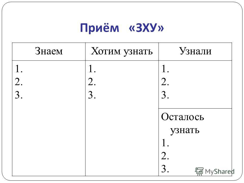 Приём « ЗХУ » Знаем Хотим узнать Узнали 1. 2. 3. 1. 2. 3. 1. 2. 3. Осталось узнать 1. 2. 3.
