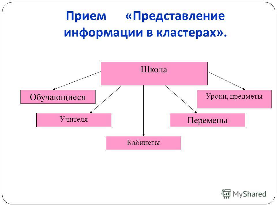 Прием « Представление информации в кластерах ». Школа Обучающиеся Учителя Кабинеты Перемены Уроки, предметы