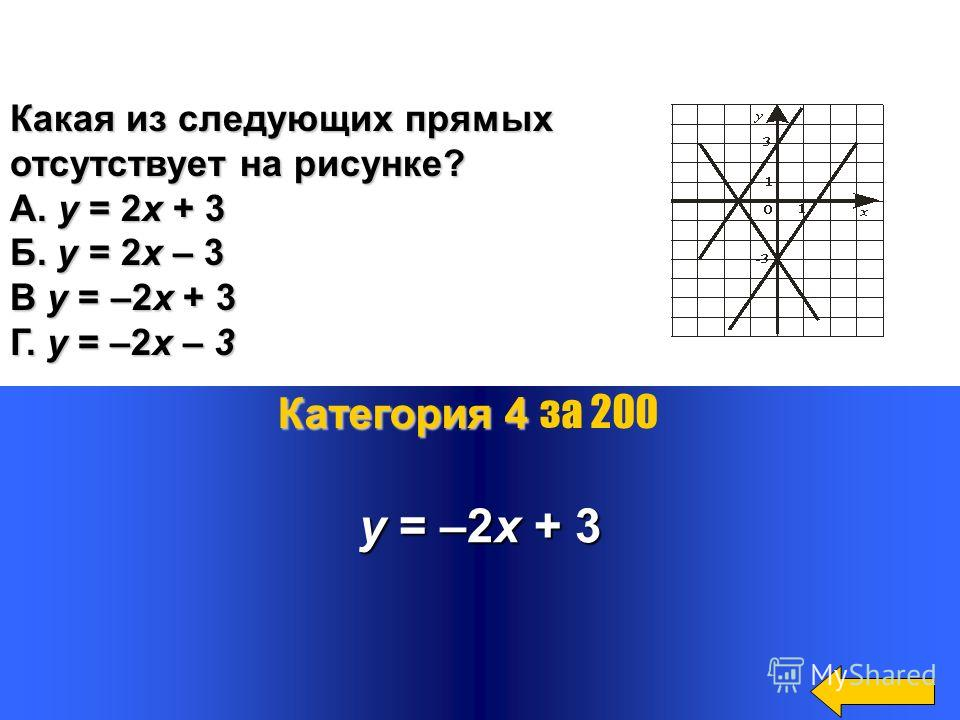 График какой из функций изображён на рисунке? А) у= х 2 + 1. Б) у= - х 2 + 1. В) у= (х+1) 2. Г) у= - (х+1) 2 У = - х 2 + 1. Категория 4 Категория 4 за 100 1 у