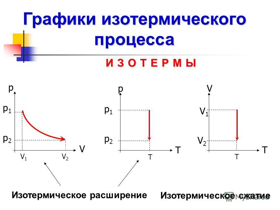 Изотермическое сжатие Изотермическое расширение V p V1V1 V2V2 p1p1 p2p2 T p p1p1 p2p2 T T V V1V1 V2V2 T ИЗОТЕРМЫ Графики изотермического процесса