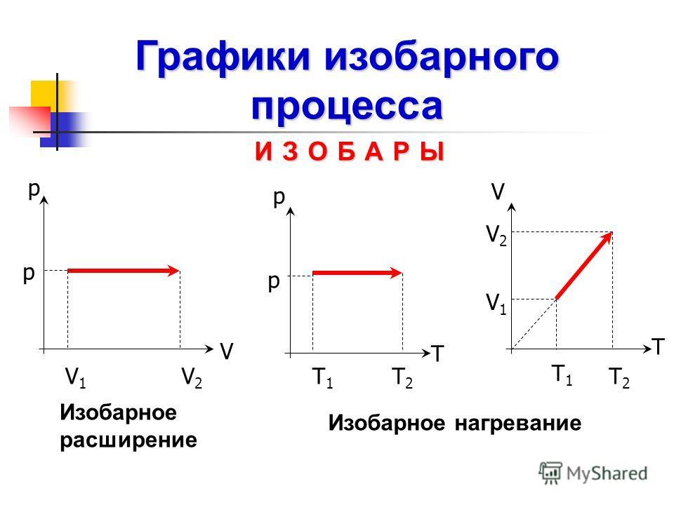 Изобарное расширение Изобарное нагревание T V V2V2 V1V1 Т1Т1 Т2Т2 V p V1V1 V2V2 p T p Т1Т1 Т2Т2 p ИЗОБАРЫ Графики изобарного процесса
