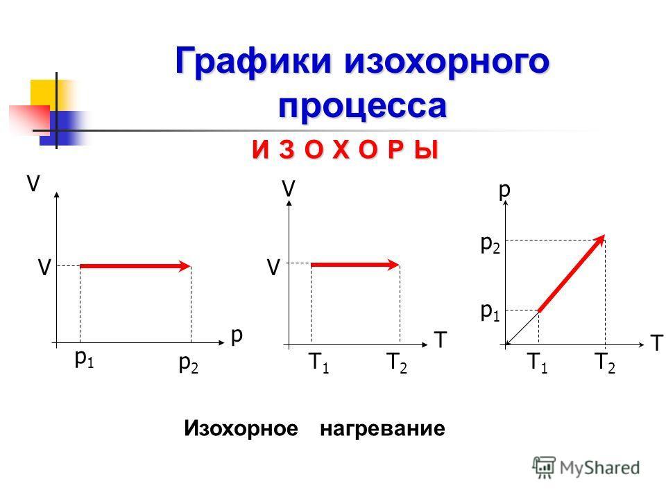 Изохорное нагревание T р p2p2 p1p1 Т1Т1 Т2Т2 V p р 1 р 1 р 2 р 2 V T V Т1Т1 Т2Т2 V ИЗОХОРЫ Графики изохорного процесса