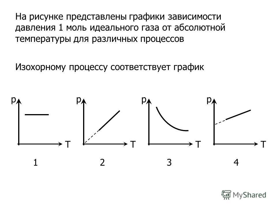 T p T p T p T p На рисунке представлены графики зависимости давления 1 моль идеального газа от абсолютной температуры для различных процессов Изохорному процессу соответствует график 1432