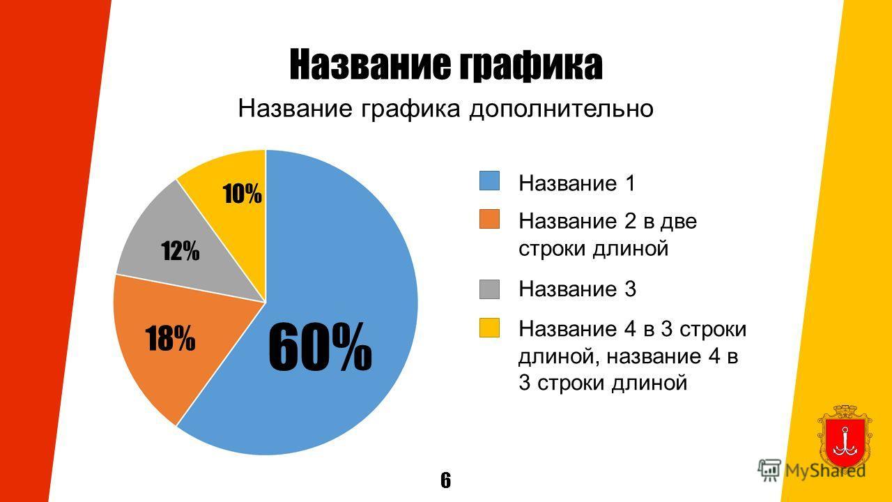 Название графика Название графика дополнительно Название 1 Название 2 в две строки длиной Название 3 Название 4 в 3 строки длиной, название 4 в 3 строки длиной 6 10% 12% 18% 60%