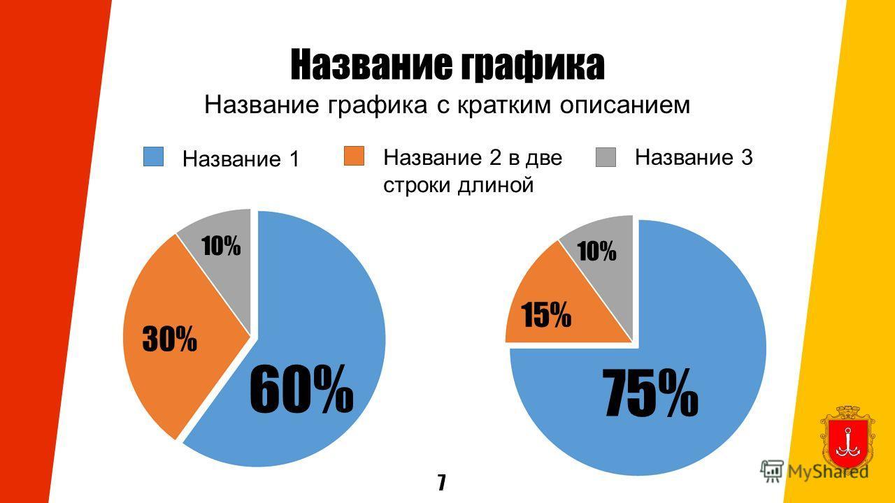 Название графика Название графика с кратким описанием Название 1 Название 2 в две строки длиной Название 3 7 10% 30% 60% 10% 15%15% 75%