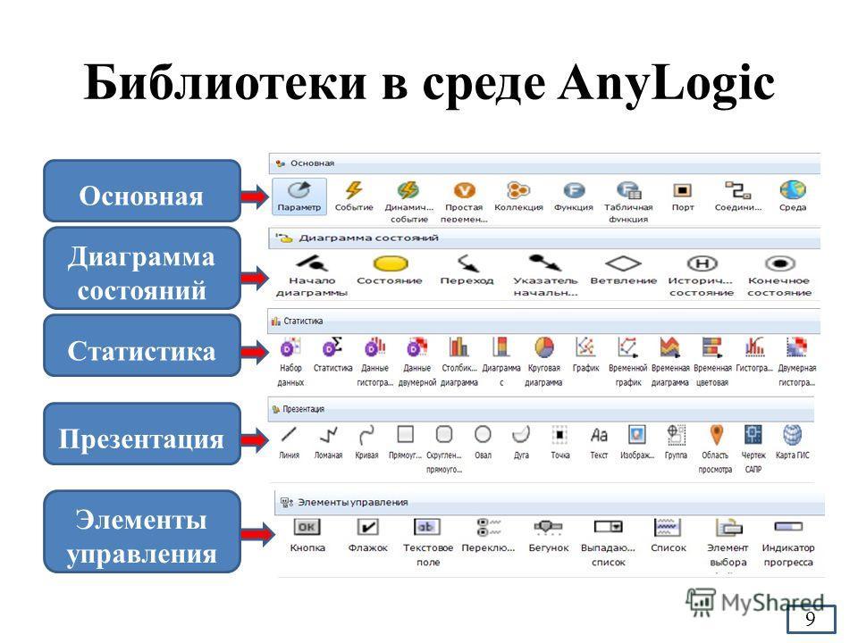Библиотеки в среде AnyLogic Основная Диаграмма состояний Статистика Презентация Элементы управления 9