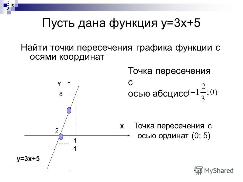 Пусть дана функция y=3x+5 Найти точки пересечения графика функции с осями координат X Y 1 8 -2 y=3x+5 Точка пересечения с осью абсцисс Точка пересечения с осью ординат (0; 5)