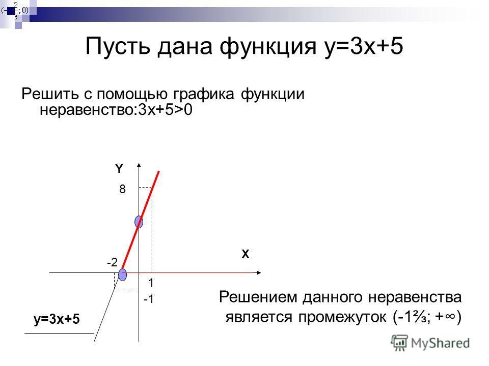 Пусть дана функция y=3x+5 Решить с помощью графика функции неравенство:3 х+5>0 X Y 1 8 -2 y=3x+5 Решением данного неравенства является промежуток (-1; +)
