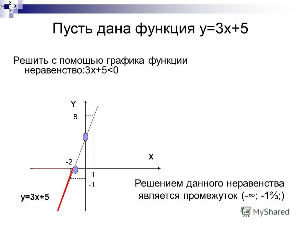 Пусть дана функция y=3x+5 Решить с помощью графика функции неравенство:3 х+5