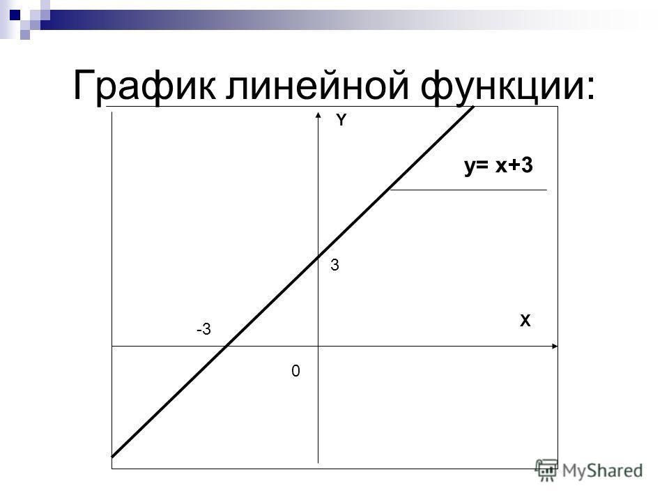 X Y 0 3 -3 y= x+3
