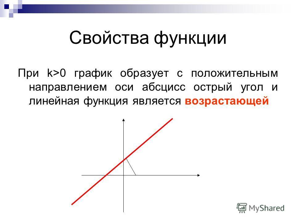 Свойства функции При k>0 график образует с положительным направлением оси абсцисс острый угол и линейная функция является возрастающей