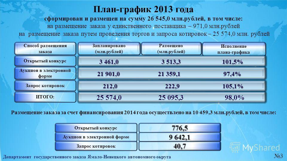 План-график 2013 года Департамент государственного заказа Ямало-Ненецкого автономного округа 3 Способ размещения заказа Запланировано (млн.рублей) Размещено (млн.рублей) Исполнение плана-графика 3 461,0 3 513,3 101,5% 3 461,0 3 513,3 101,5% 21 901,0