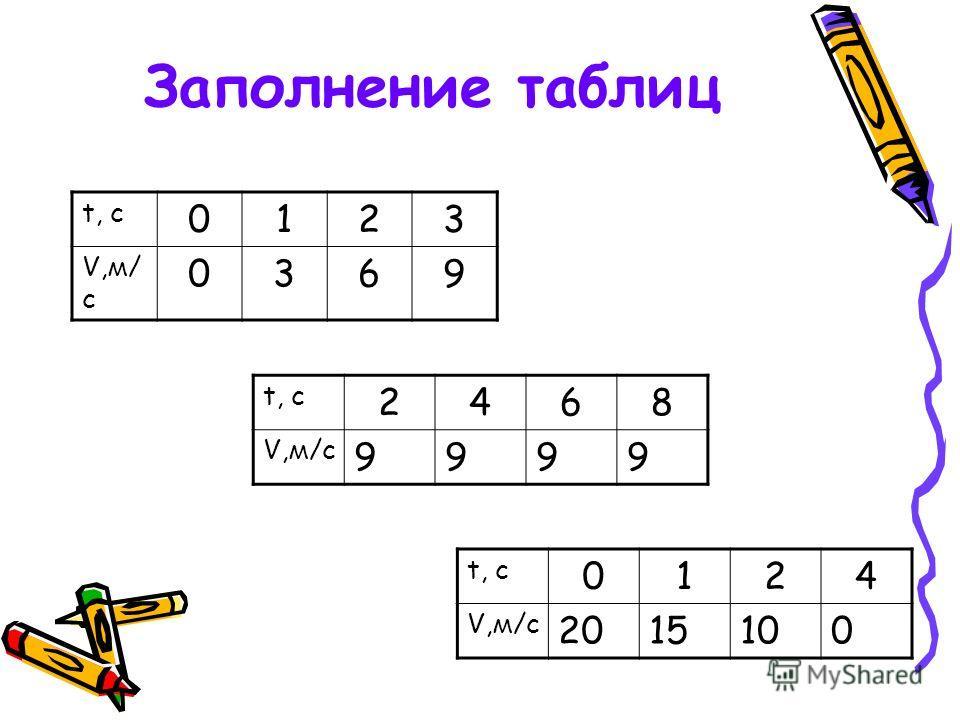 Заполнение таблиц t, c 0123 V,м/ с 0369 t, c 2468 V,м/с 9999 t, c 0124 V,м/с 2015100
