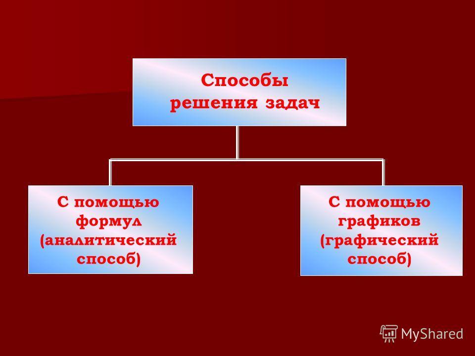 Способы решения задач С помощью формул (аналитический способ) С помощью графиков (графический способ)