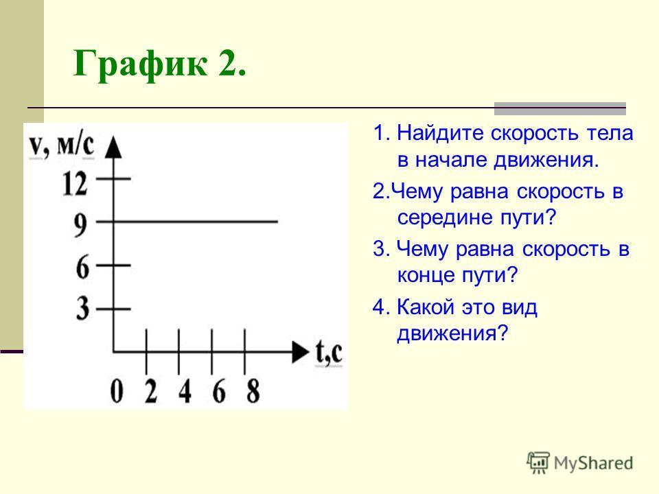 График 2. 1. Найдите скорость тела в начале движения. 2. Чему равна скорость в середине пути? 3. Чему равна скорость в конце пути? 4. Какой это вид движения?
