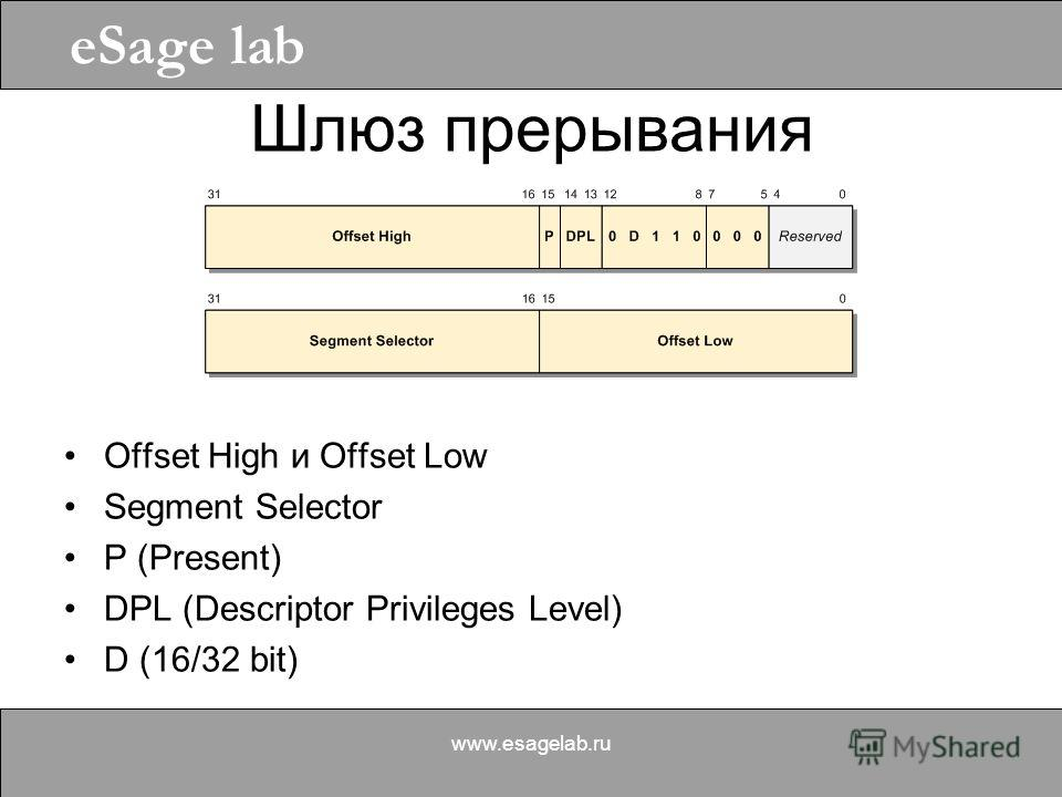 eSage lab www.esagelab.ru Шлюз прерывания Offset High и Offset Low Segment Selector P (Present) DPL (Descriptor Privileges Level) D (16/32 bit)