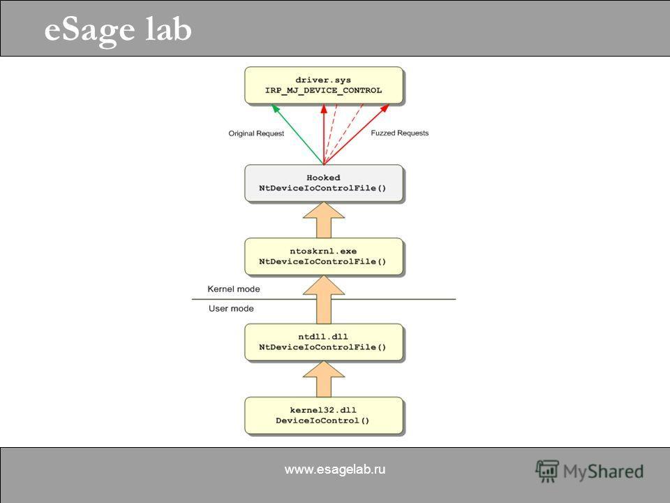 eSage lab www.esagelab.ru