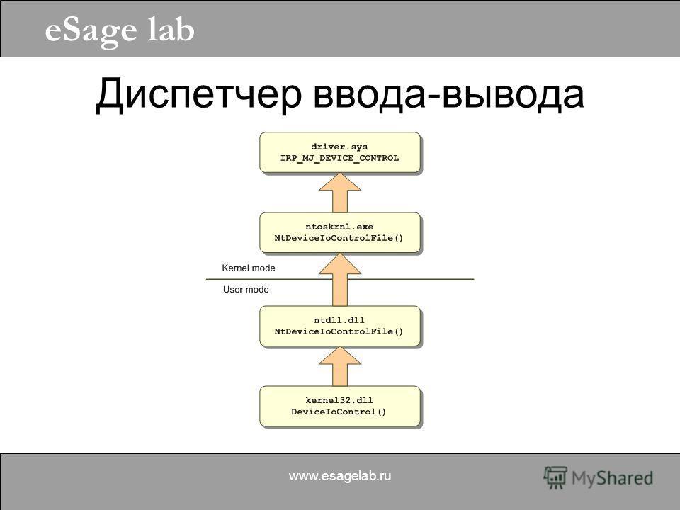 eSage lab www.esagelab.ru Диспетчер ввода-вывода