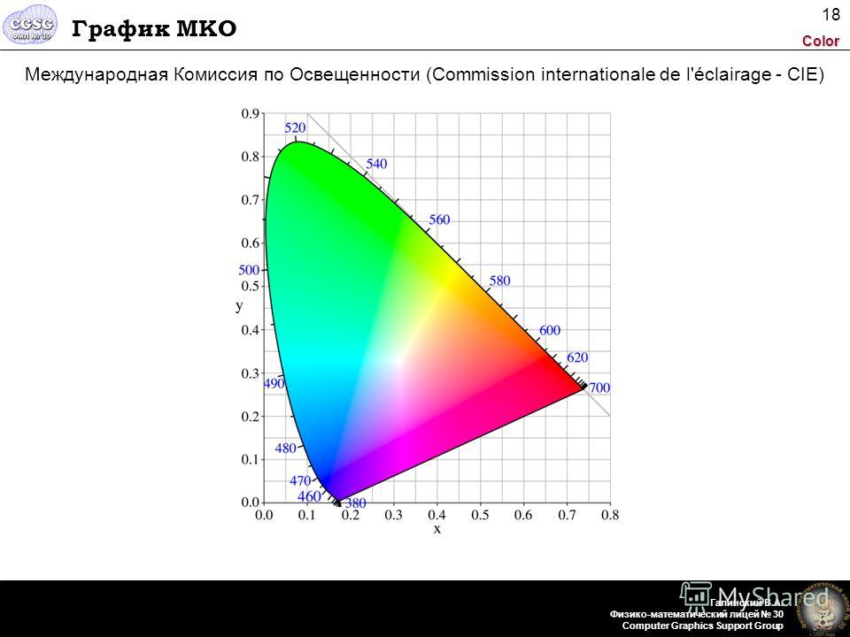 Color Галинский В.А. Физико-математический лицей 30 Computer Graphics Support Group 18 График МКО Международная Комиссия по Освещенности (Commission internationale de l'éclairage - CIE)