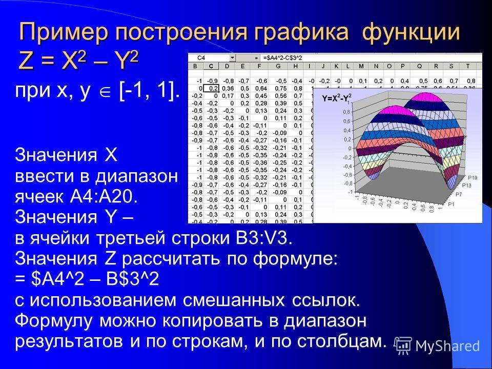 Пример построения графика функции Z = X 2 – Y 2 при x, y [-1, 1]. Значения X ввести в диапазон ячеек А4:А20. Значения Y – в ячейки третьей строки В3:V3. Значения Z рассчитать по формуле: = $А4^2 – В$3^2 с использованием смешанных ссылок. Формулу можн