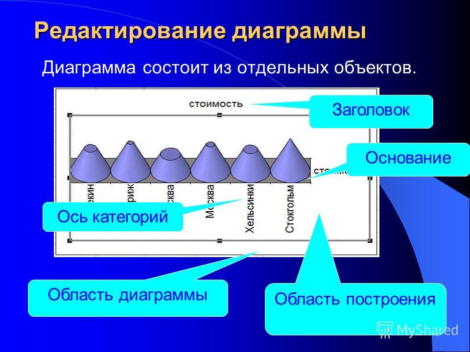 Редактирование диаграммы Диаграмма состоит из отдельных объектов. Область построения Область диаграммы Основание Ось категорий Заголовок