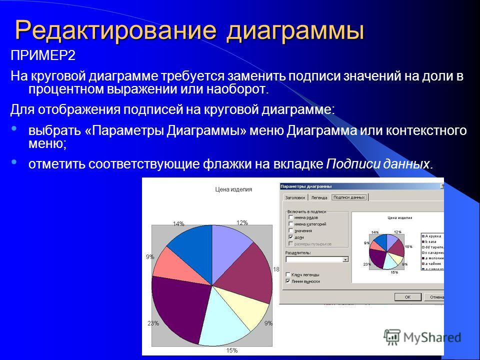 Редактирование диаграммы ПРИМЕР2 На круговой диаграмме требуется заменить подписи значений на доли в процентном выражении или наоборот. Для отображения подписей на круговой диаграмме: выбрать «Параметры Диаграммы» меню Диаграмма или контекстного меню