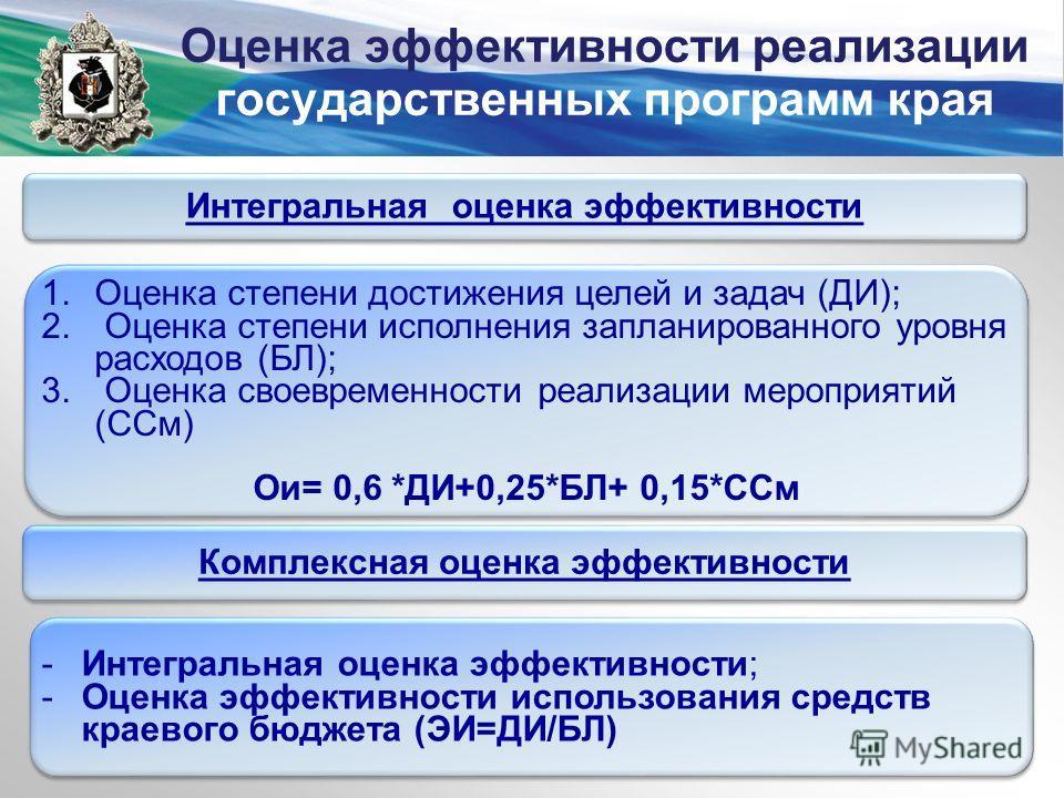 Оценка эффективности реализации государственных программ края Интегральная оценка эффективности Комплексная оценка эффективности 1. Оценка степени достижения целей и задач (ДИ); 2. Оценка степени исполнения запланированного уровня расходов (БЛ); 3. О