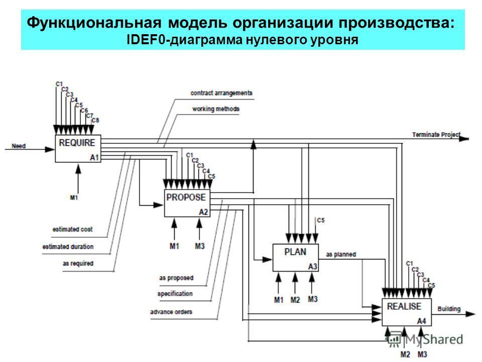 Функциональная модель организации производства: IDEF0-диаграмма нулевого уровня