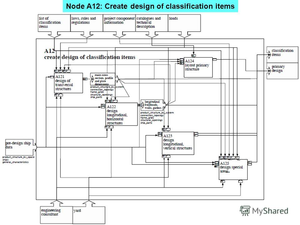 Node A12: Create design of classification items
