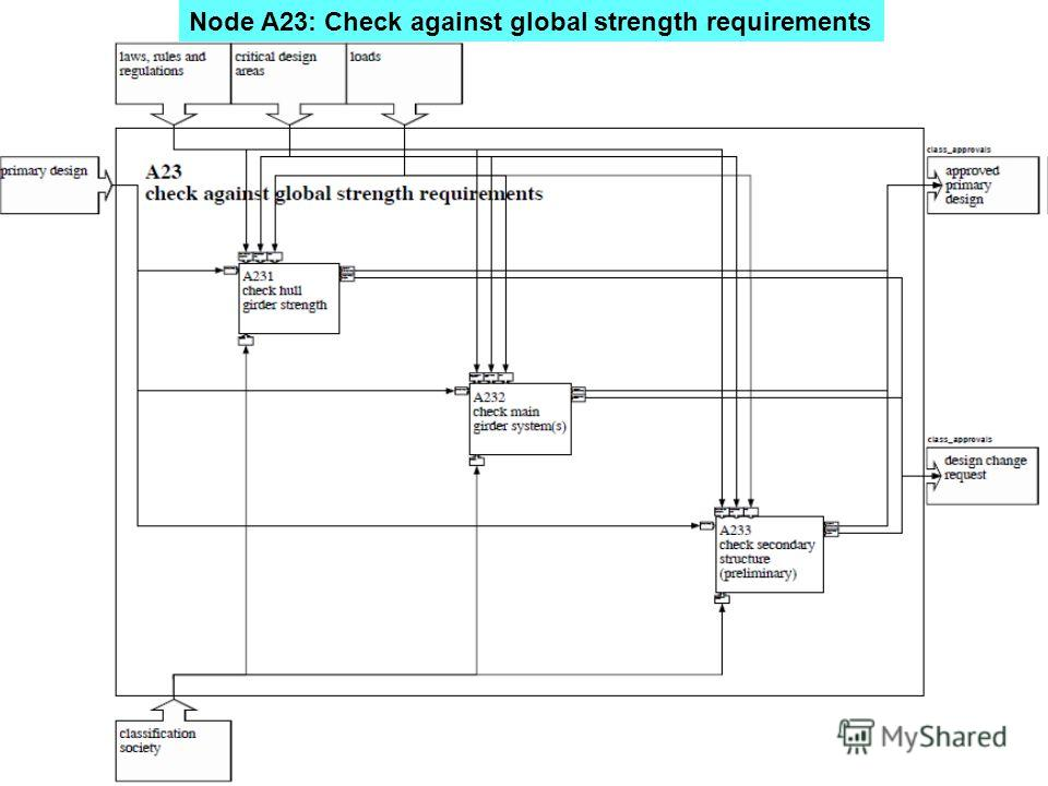 Node A23: Check against global strength requirements