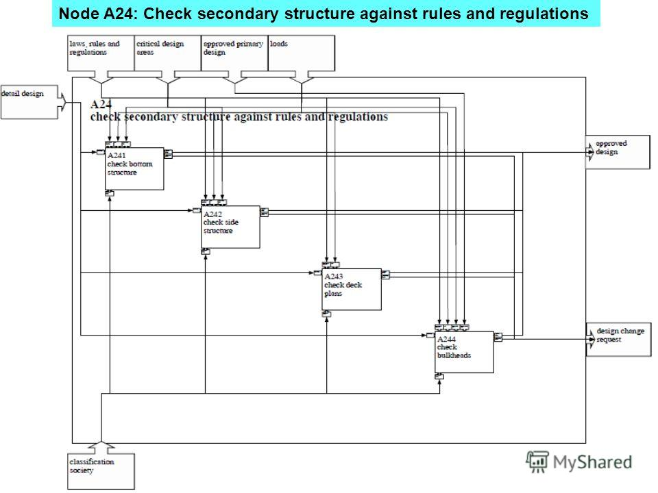 Node A24: Check secondary structure against rules and regulations