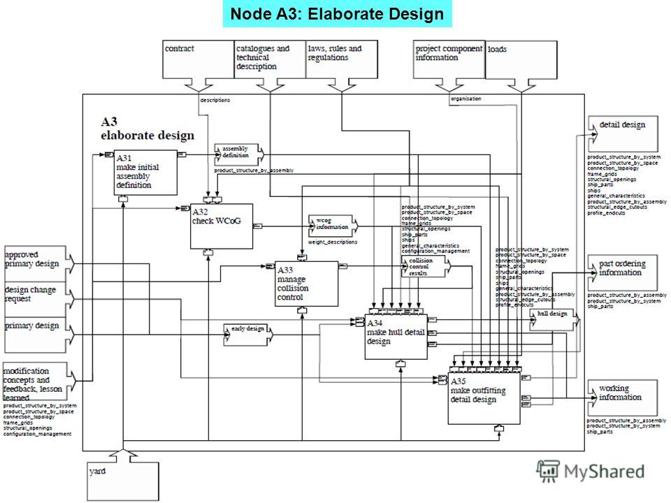 Node A3: Elaborate Design