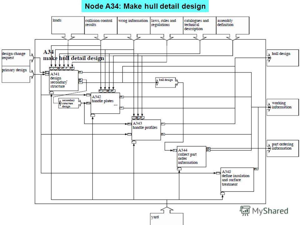 Node A34: Make hull detail design