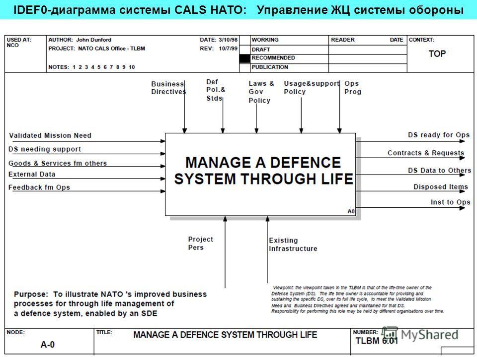 IDEF0-диаграмма системы CALS НАТО: Управление ЖЦ системы обороны