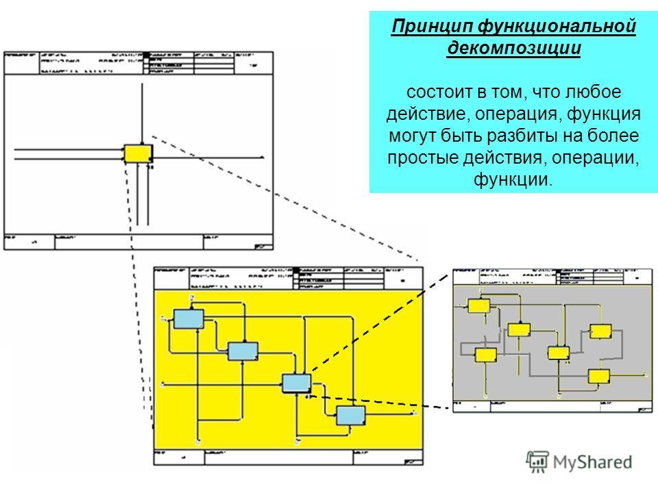 Принцип функциональной декомпозиции состоит в том, что любое действие, операция, функция могут быть разбиты на более простые действия, операции, функции.