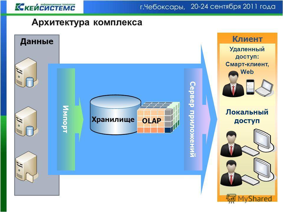 Архитектура комплекса Данные Клиент Удаленный доступ: Смарт-клиент, Web Импорт Хранилище OLAP Сервер приложений Локальный доступ