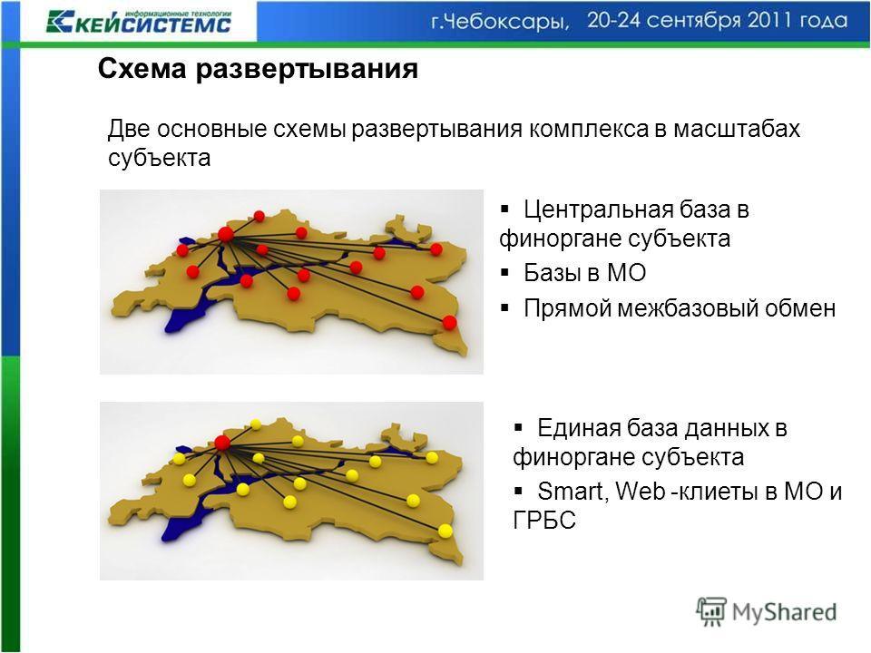 Схема развертывания Две основные схемы развертывания комплекса в масштабах субъекта Центральная база в финоргане субъекта Базы в МО Прямой межбазовый обмен Единая база данных в финоргане субъекта Smart, Web -клиеты в МО и ГРБС