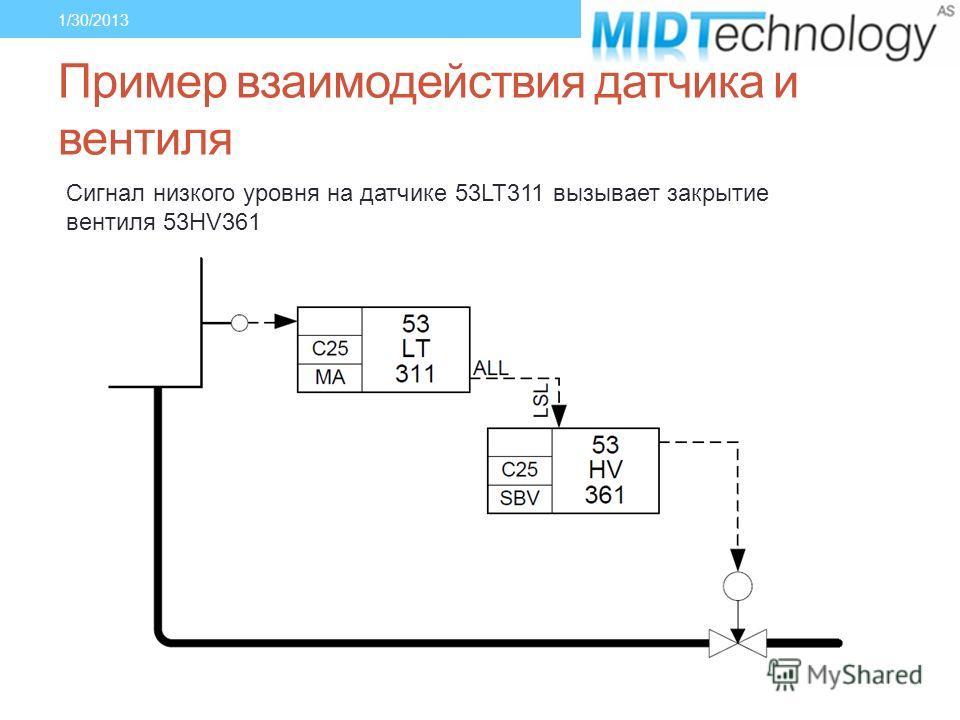 Пример взаимодействия датчика и вентиля 1/30/2013 Сигнал низкого уровня на датчике 53LT311 вызывает закрытие вентиля 53HV361