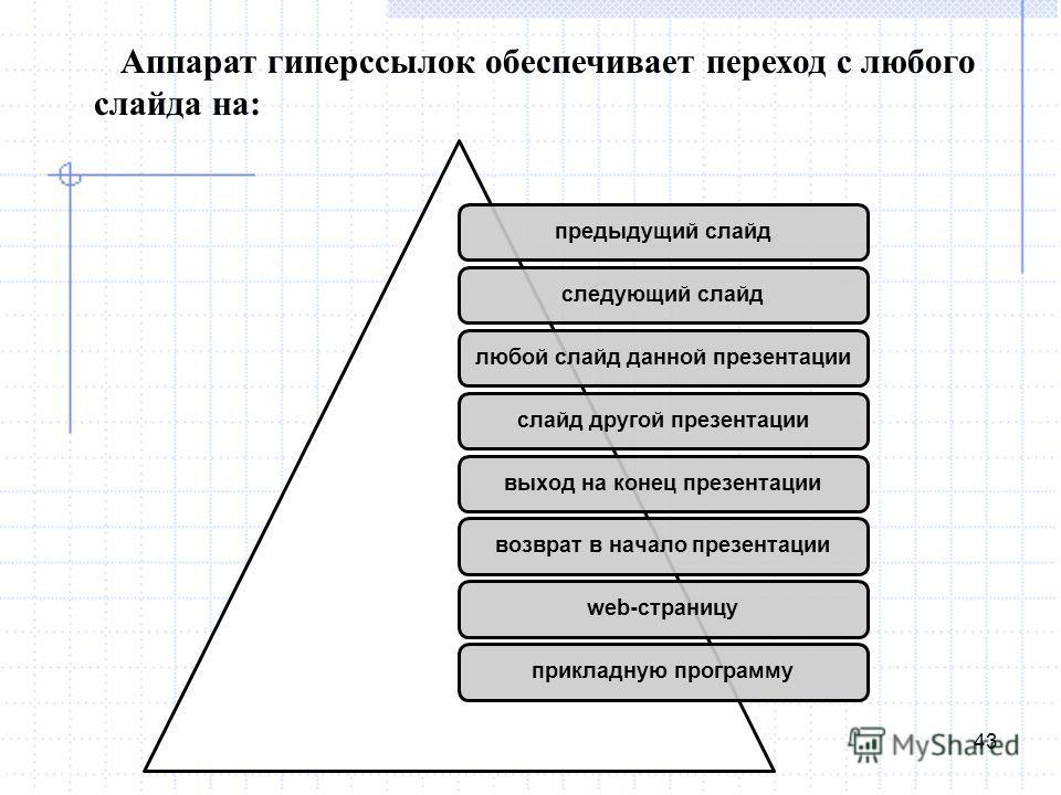 43 Аппарат гиперссылок обеспечивает переход с любого слайда на: предыдущий слайдследующий слайдлюбой слайд данной презентациислайд другой презентациивыход на конец презентациивозврат в начало презентацииweb-страницуприкладную программу