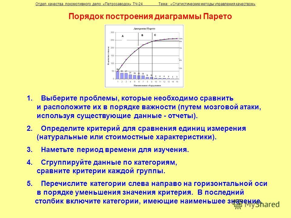 Порядок построения диаграммы Парето 1. Выберите проблемы, которые необходимо сравнить и расположите их в порядке важности (путем мозговой атаки, используя существующие данные - отчеты). 2. Определите критерий для сравнения единиц измерения (натуральн