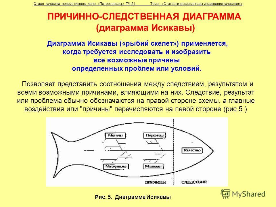 Исикавы («рыбий скелет»)