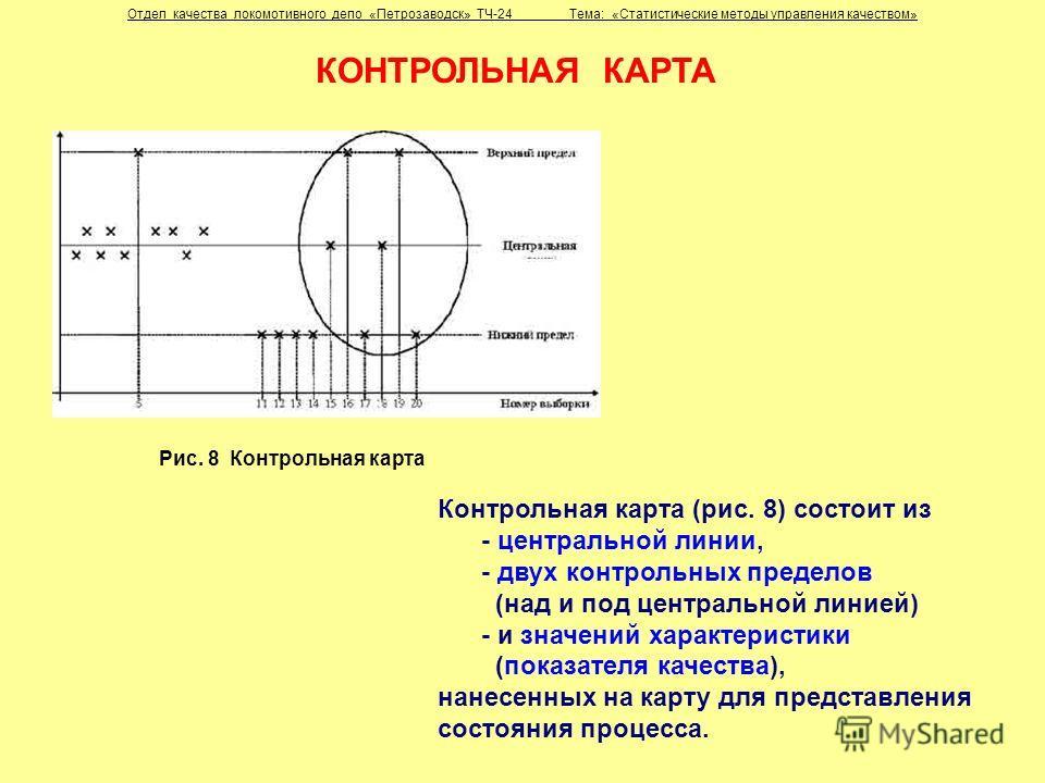 Рис. 8 Контрольная карта Отдел качества локомотивного депо «Петрозаводск» ТЧ-24 Тема: «Статистические методы управления качеством» Контрольная карта (рис. 8) состоит из - центральной линии, - двух контрольных пределов (над и под центральной линией) -