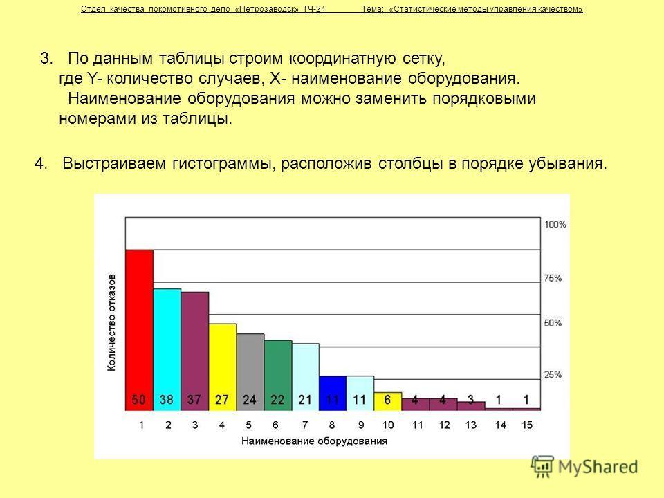 Отдел качества локомотивного депо «Петрозаводск» ТЧ-24 Тема: «Статистические методы управления качеством» 4. Выстраиваем гистограммы, расположив столбцы в порядке убывания. 3. По данным таблицы строим координатную сетку, где Y- количество случаев, X-