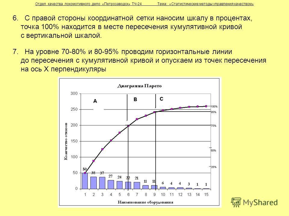 Отдел качества локомотивного депо «Петрозаводск» ТЧ-24 Тема: «Статистические методы управления качеством» 6. С правой стороны координатной сетки наносим шкалу в процентах, точка 100% находится в месте пересечения кумулятивной кривой с вертикальной шк