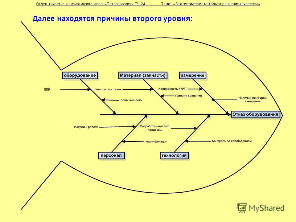 Далее находятся причины второго уровня: Отдел качества локомотивного депо «Петрозаводск» ТЧ-24 Тема: «Статистические методы управления качеством»