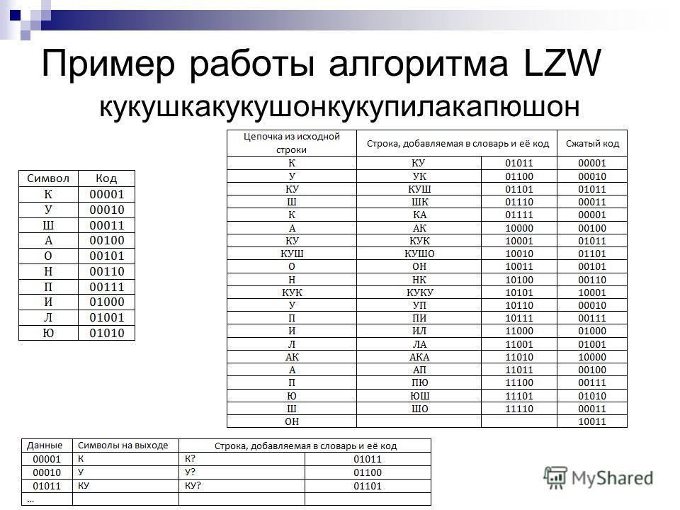 Пример работы алгоритма LZW кукушкакукушонкукупилакапюшон