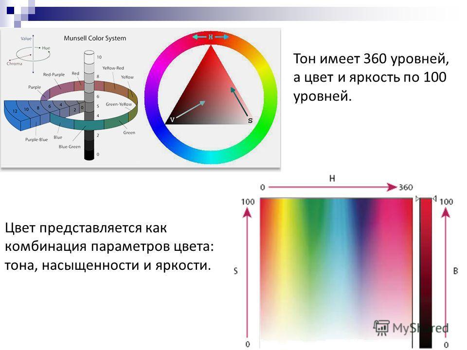 Цвет представляется как комбинация параметров цвета: тона, насыщенности и яркости. Тон имеет 360 уровней, а цвет и яркость по 100 уровней.