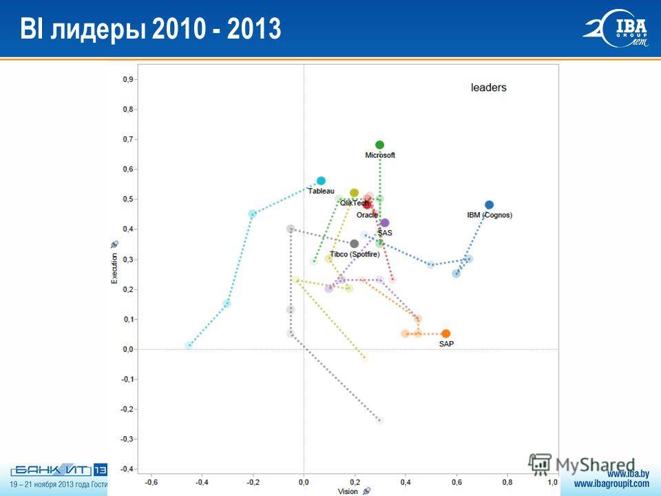 BI лидеры 2010 - 2013