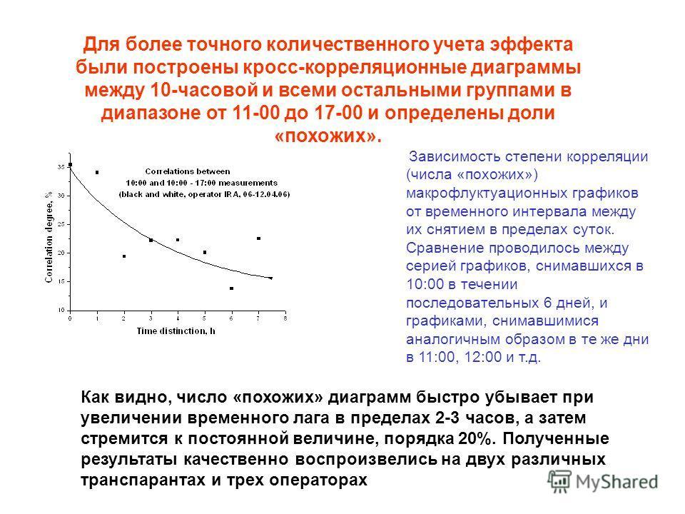 Для более точного количественного учета эффекта были построены кросс-корреляционные диаграммы между 10-часовой и всеми остальными группами в диапазоне от 11-00 до 17-00 и определены доли «похожих». Как видно, число «похожих» диаграмм быстро убывает п