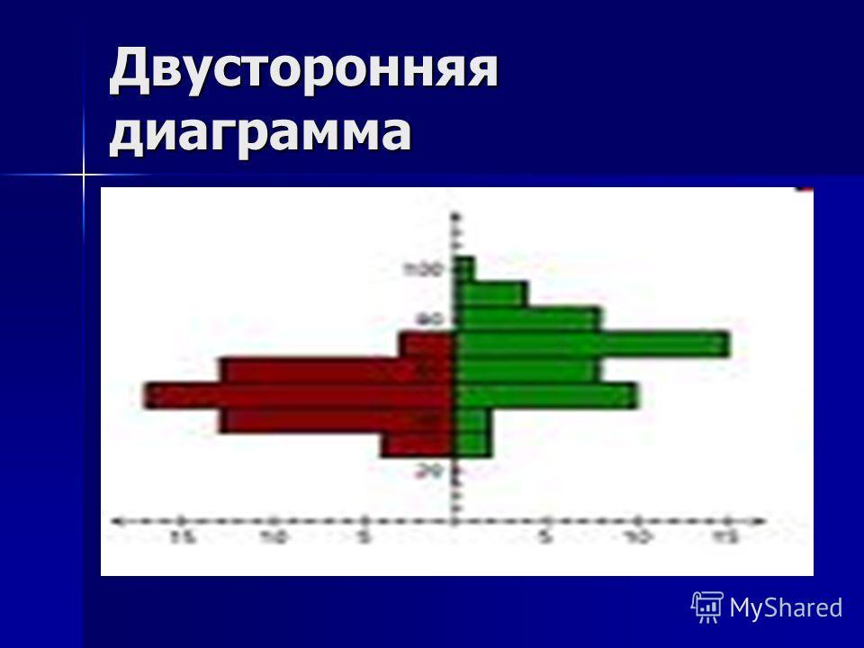 Двусторонняя диаграмма